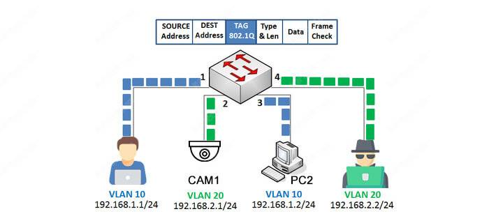 How to setup VLANs for CCTV cameras (Easy explanation) - Learn CCTV