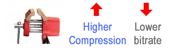 Compression and bitrate