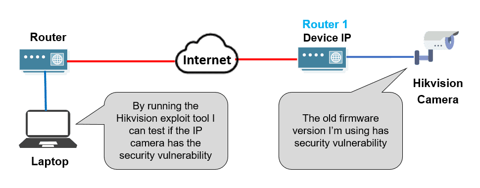 Hikvision IP camera exploit tool diagram