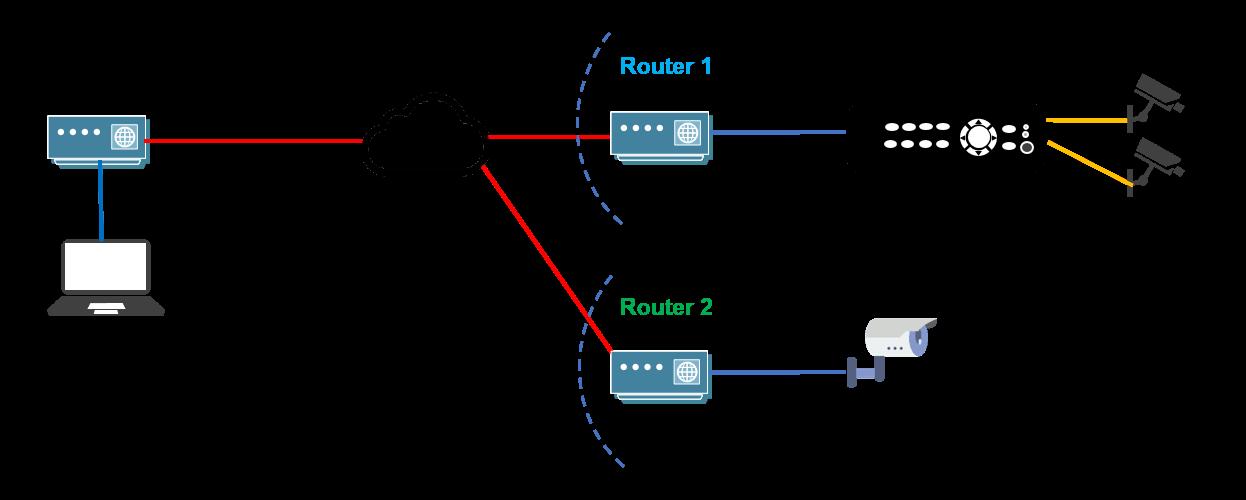 How CCTV camera hack works diagram