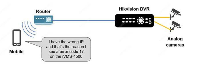 Hikvision Error Code 17 - Wrong IP Address