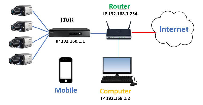 How To Access Hikvision Dvr From Mobile  Step
