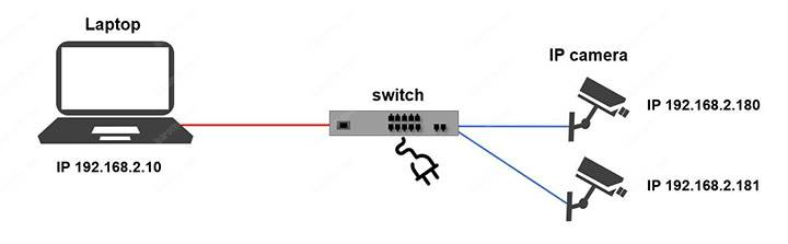 IP camera network diagram