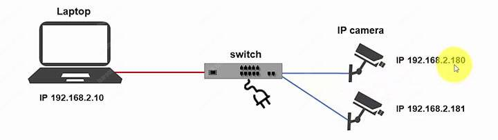 IP camera to the switch and computer diagram