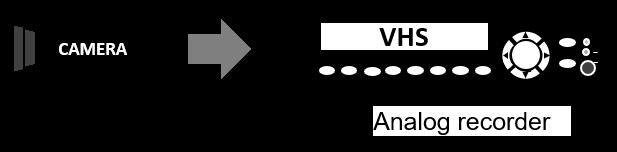 Enregistreur vidéo numérique (DVR)