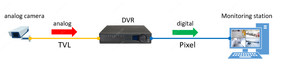 CCTV Diagram Analog to Digital conversion