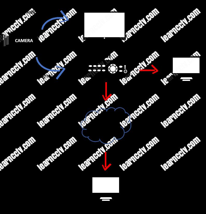 Schéma CCTV Connexion Internet