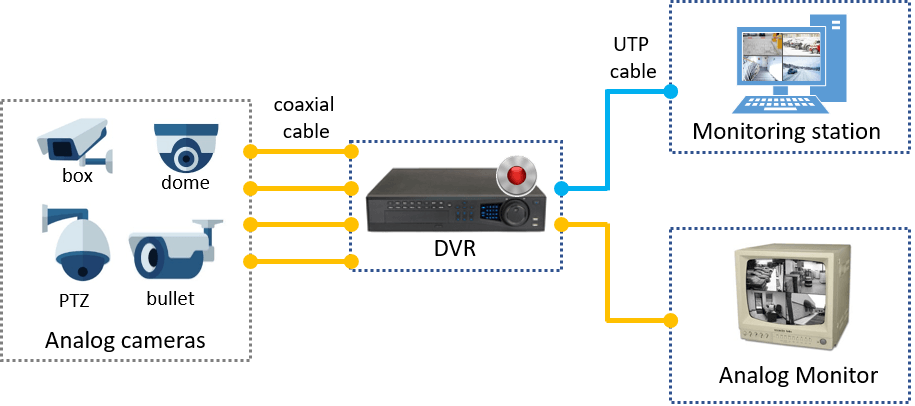 Diagram Wiring Diagram Cctv Cameras Full Version Hd Quality Cctv Cameras Needwebdatabase Creapitchoune Fr