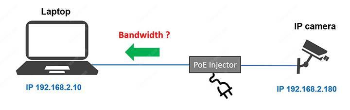 Bandwidth of IP camera