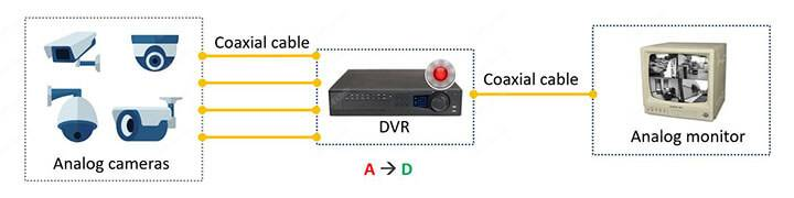 CCTV system basic diagram