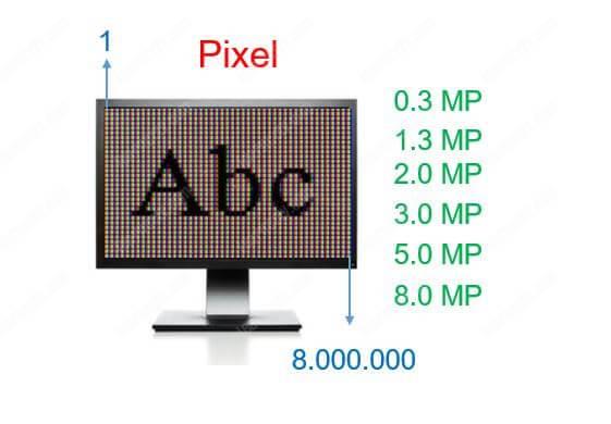 Digital resolution