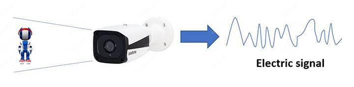 Security camera electric signal