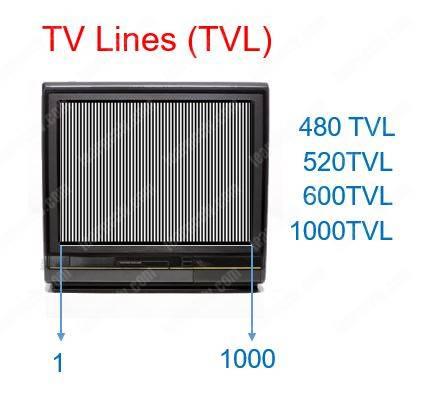 CCTV TV Lines