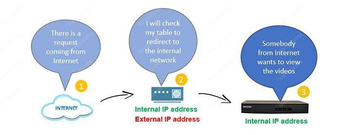Traditional Port Forwarding Method Diagram