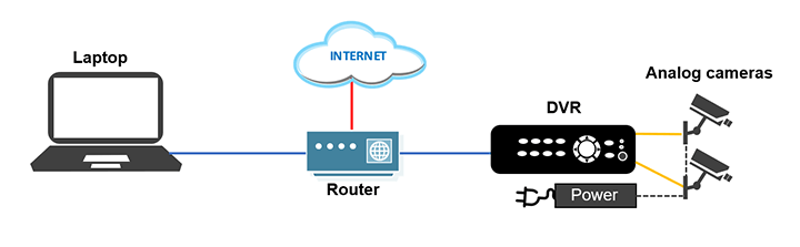 DVRs connected to a router
