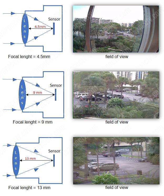 The focal length affects how far a security camera can see