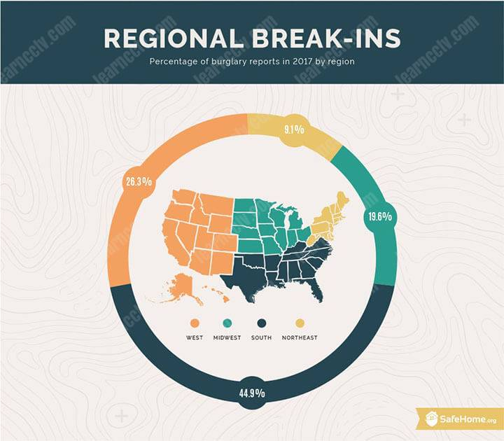 Regional Home Break Ins