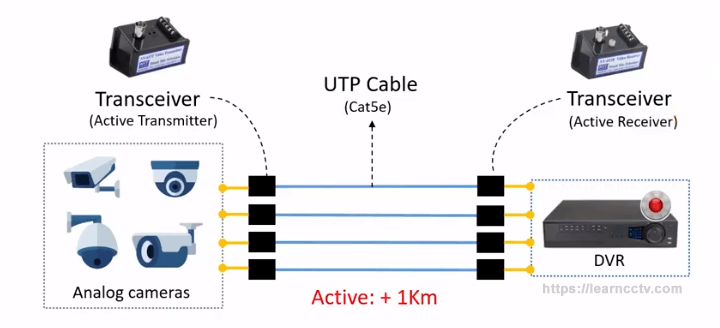 Active  transceiver for security cameras