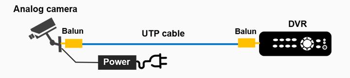 Balun for CCTV connected to a DVR