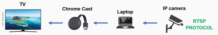 How to stream security camera to Chromecast