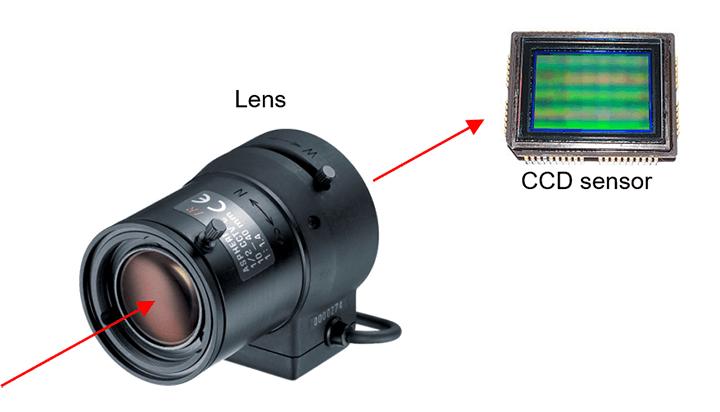 Lens directs light to CCD sensor
