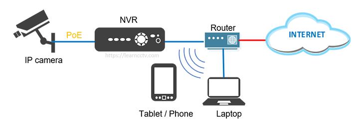 NVR diagram