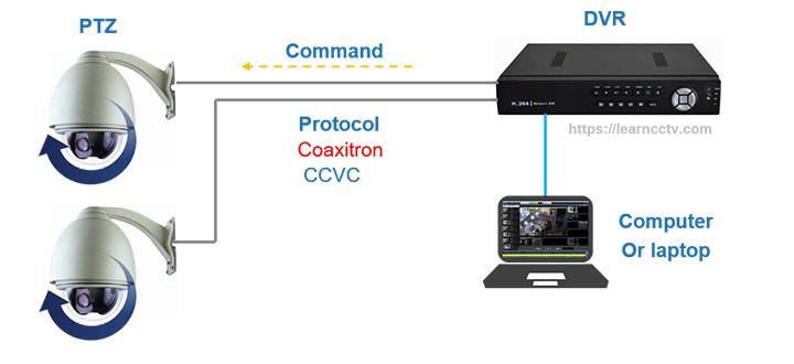 PTZ camera coaxial control via computer