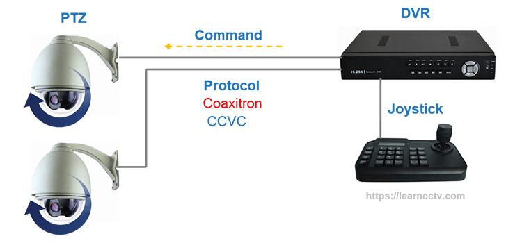 PTZ camera coaxial control via joystick