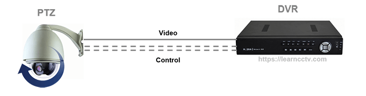 PTZ camera diagram traditional system