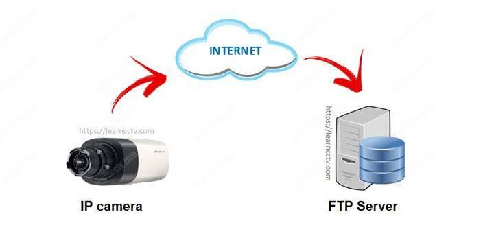 Máy chủ FTP cho khái niệm camera IP