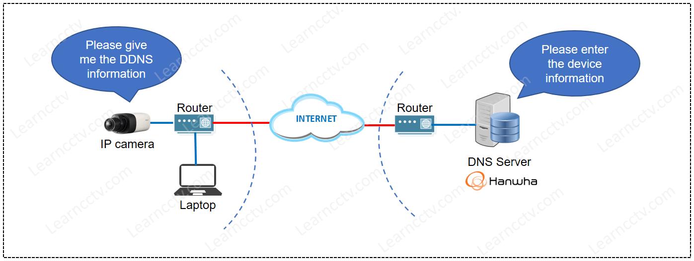 Hanwha Security DDNS Server