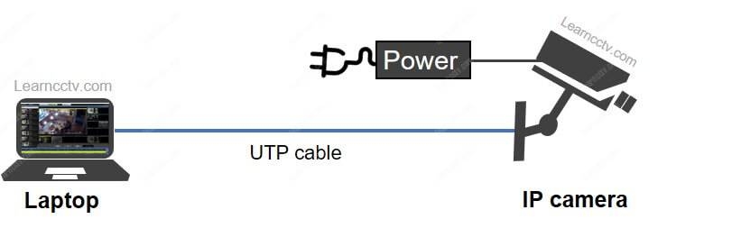 Laptop connected to IP camera