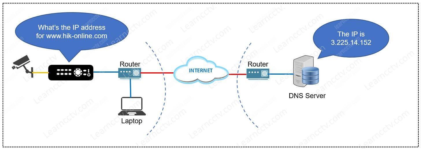Hikvision DNS Server communication