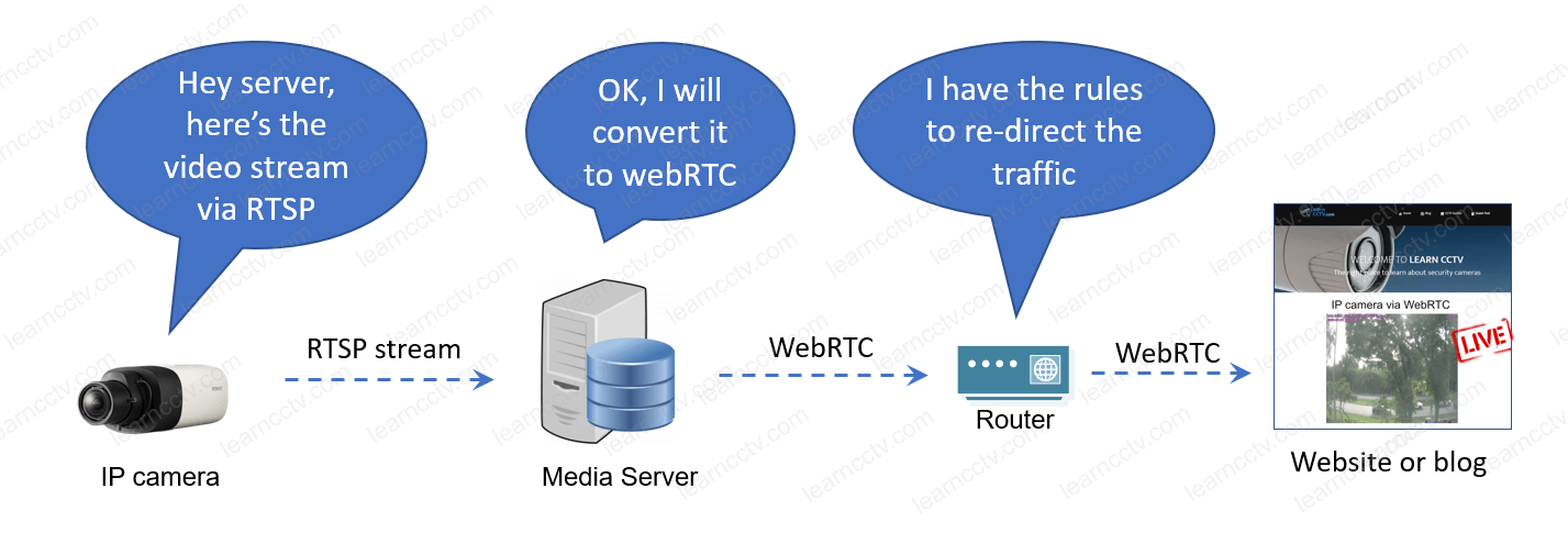 IP camera RTSP to WebRTC to Website