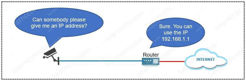 Router gives IP via DHCP