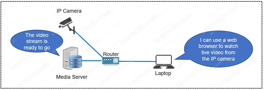 Unteal Media Server Test WebRTC in the local network