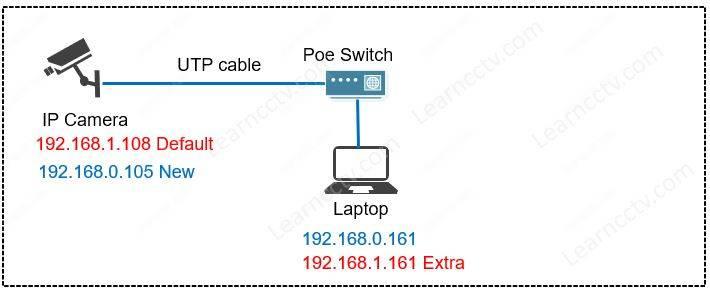 Amcrest camera network diagram