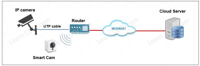 IP camera recording into the cloud