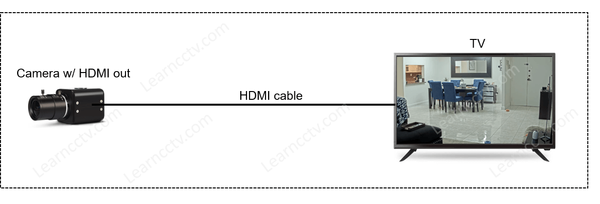 Camera with HDMI out connected to a TV