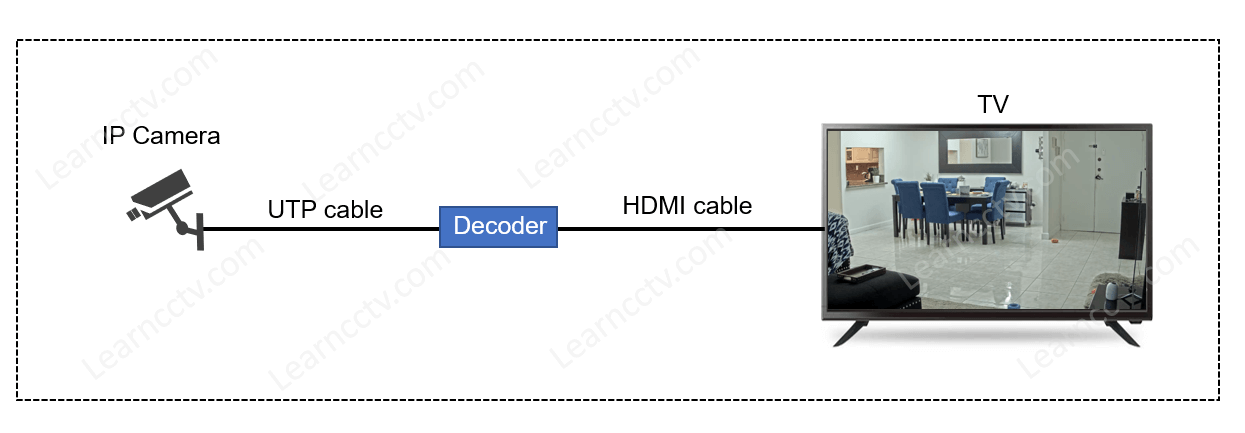 IP camera to decoder to TV