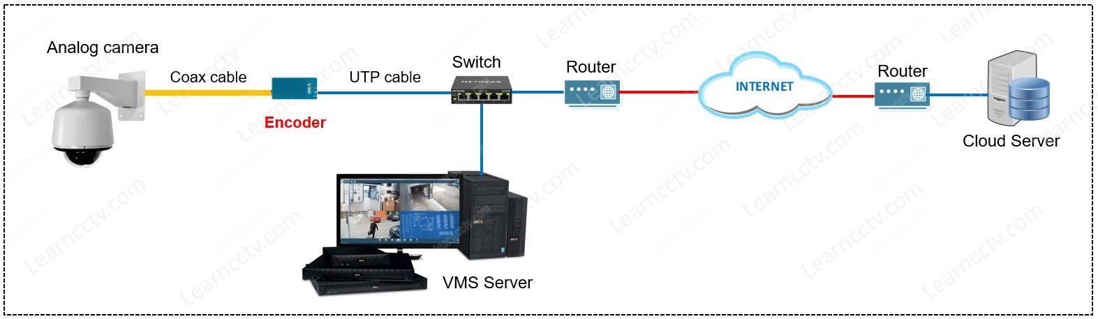 Surveillance system using an encoder