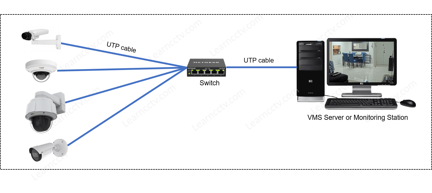 Axis camera network diagram